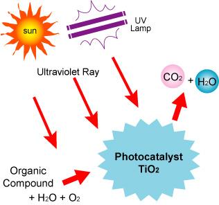 photocatalytic